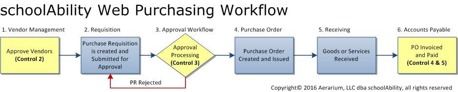 Web Purchasing Workflow (Generic)
