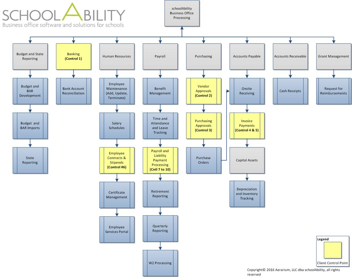 schoolAbility BOO Overview Chart