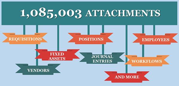 2015 Stats - Attachments