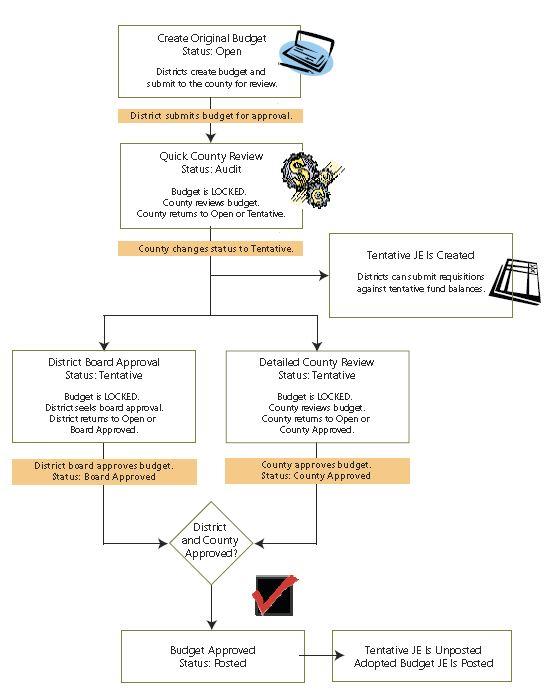 Budget Model Process