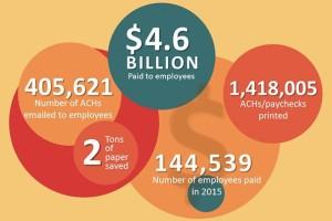 EO5 2015 Payroll Stats
