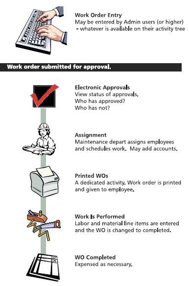 Work order Process